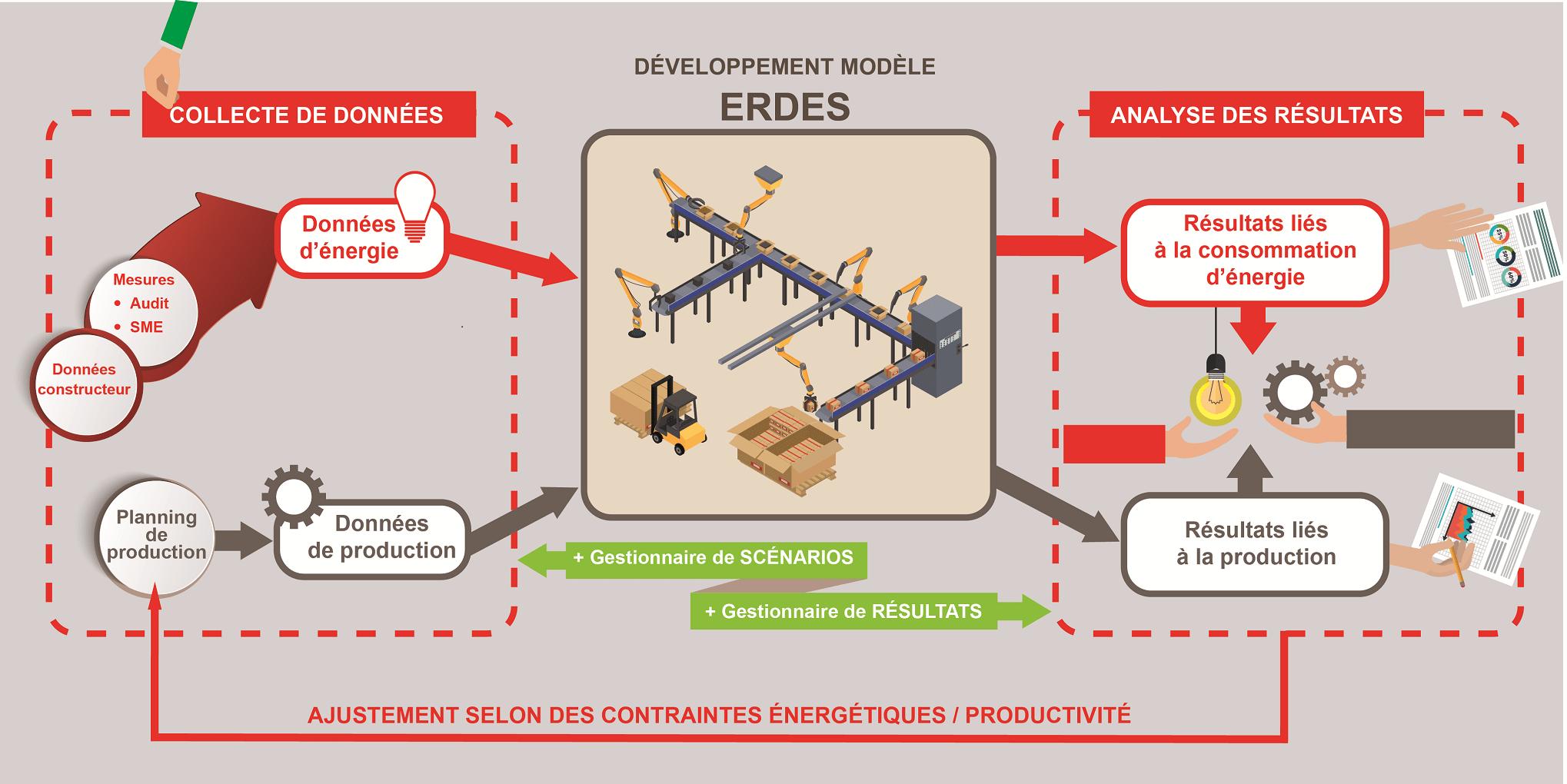 Production Eco Energétique